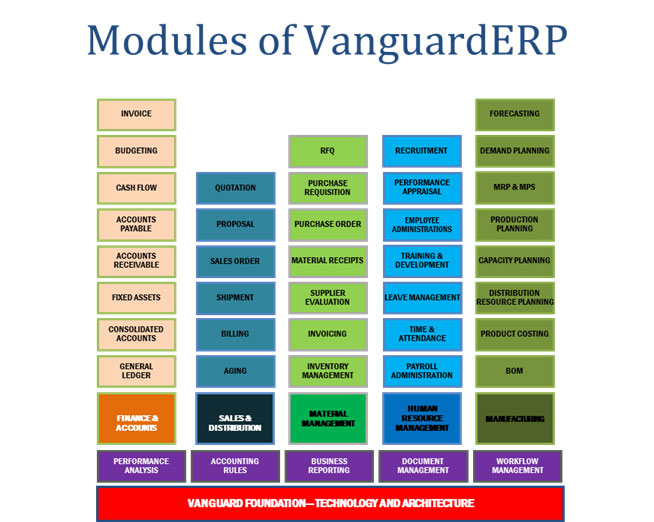 VanGuard ERP Solution | GETCO Digital Limited